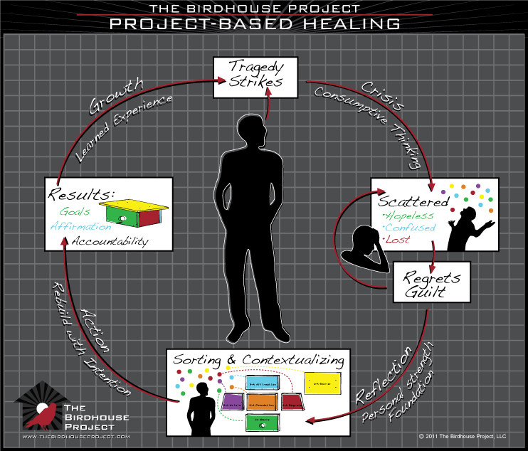 Project Based Healing